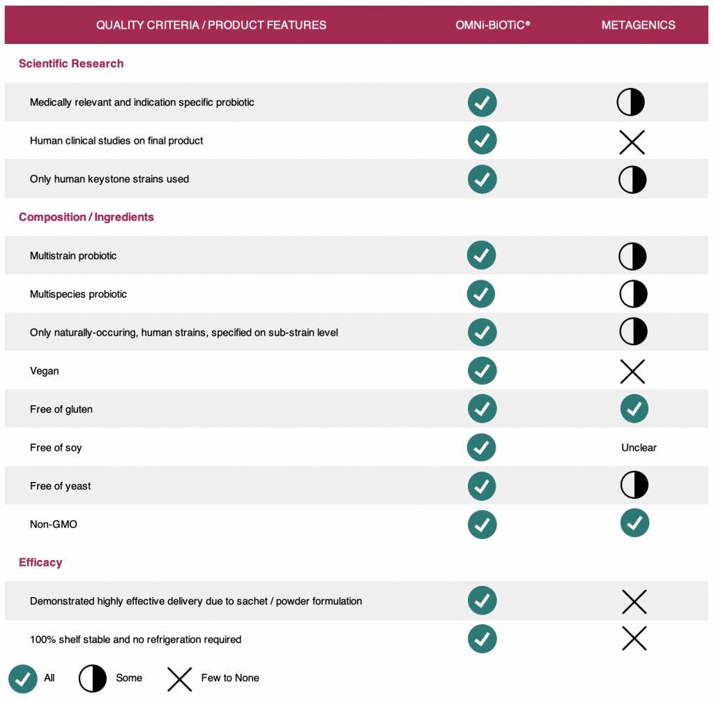 Comparison Chart_OMNi-BiOTiC vs. Metagenics