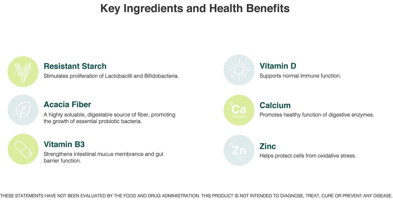 omnibiotic omnilogic a+content plus ingredients