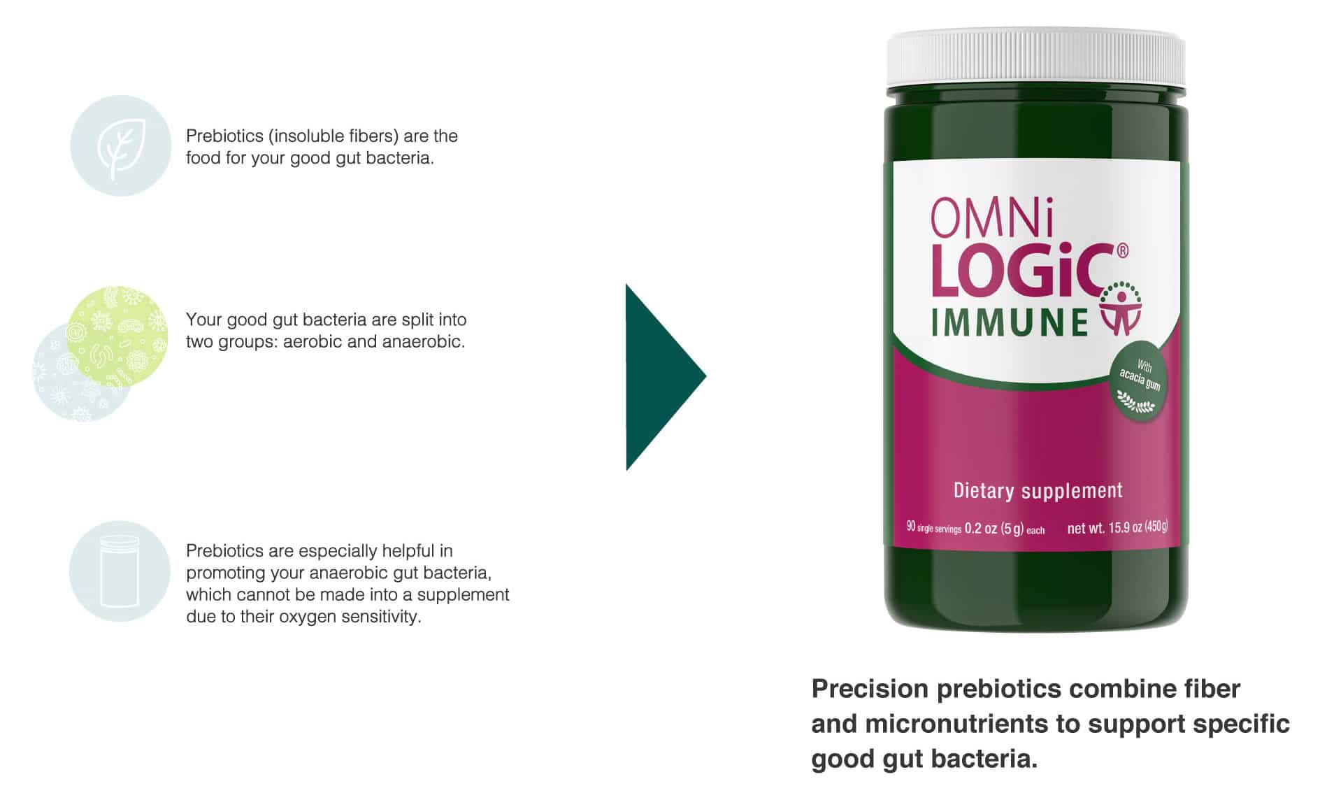 omnibiotic omnilogic a+content prebiotics2
